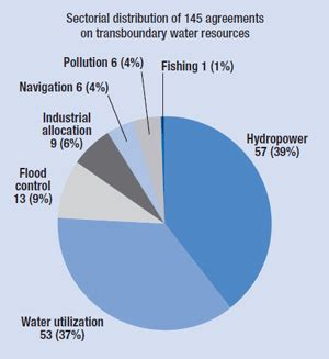 Water Pollution Essay Examples Kibin